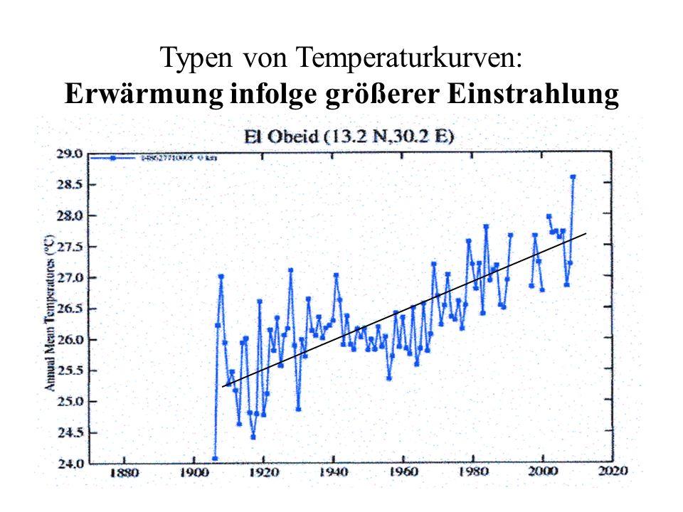 Typen von Temperaturkurven: Erwärmung infolge größerer Einstrahlung