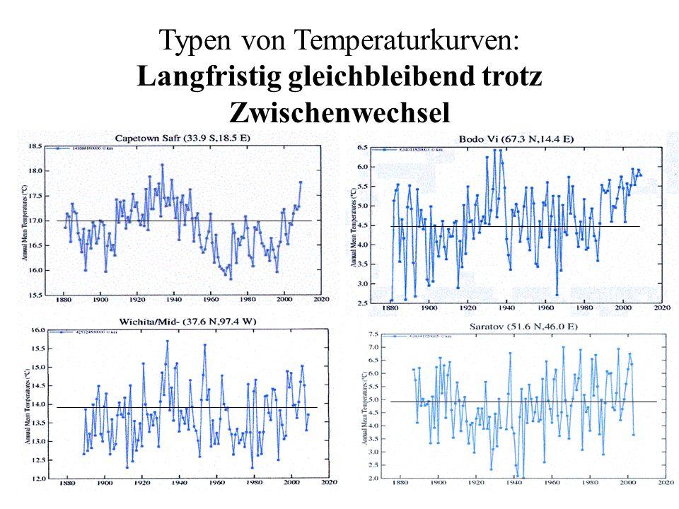 Typen von Temperaturkurven: Langfristig gleichbleibend trotz Zwischenwechsel