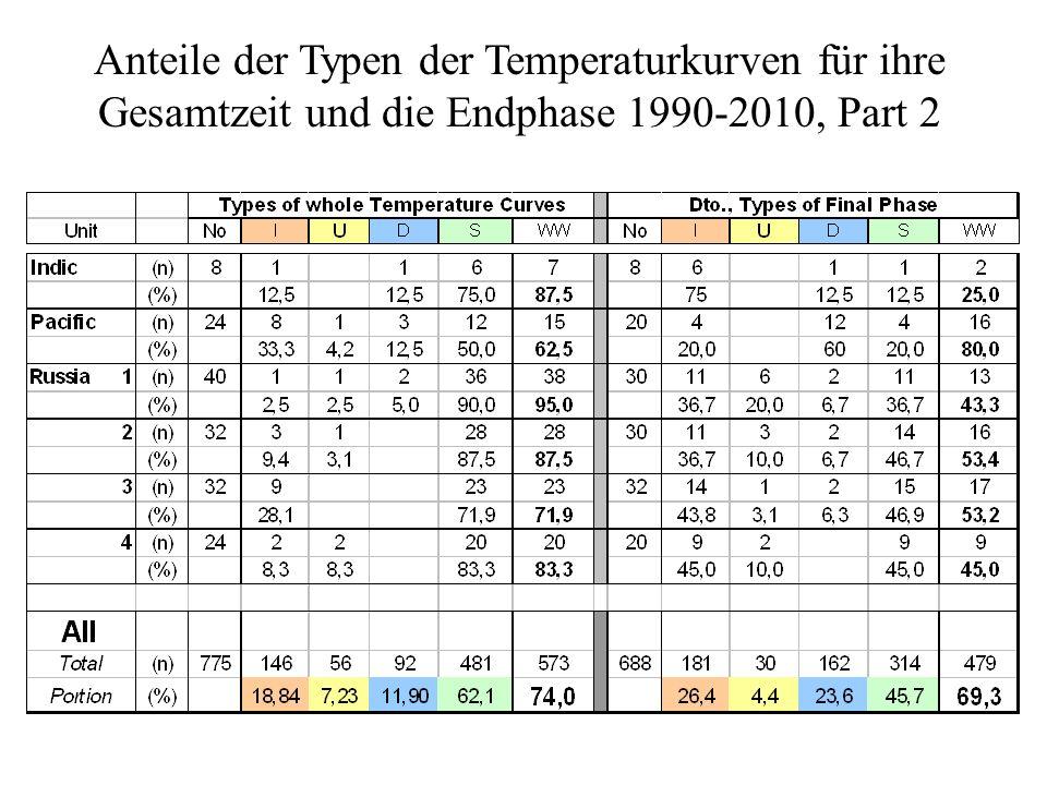 Anteile der Typen der Temperaturkurven für ihre Gesamtzeit und die Endphase 1990-2010, Part 2