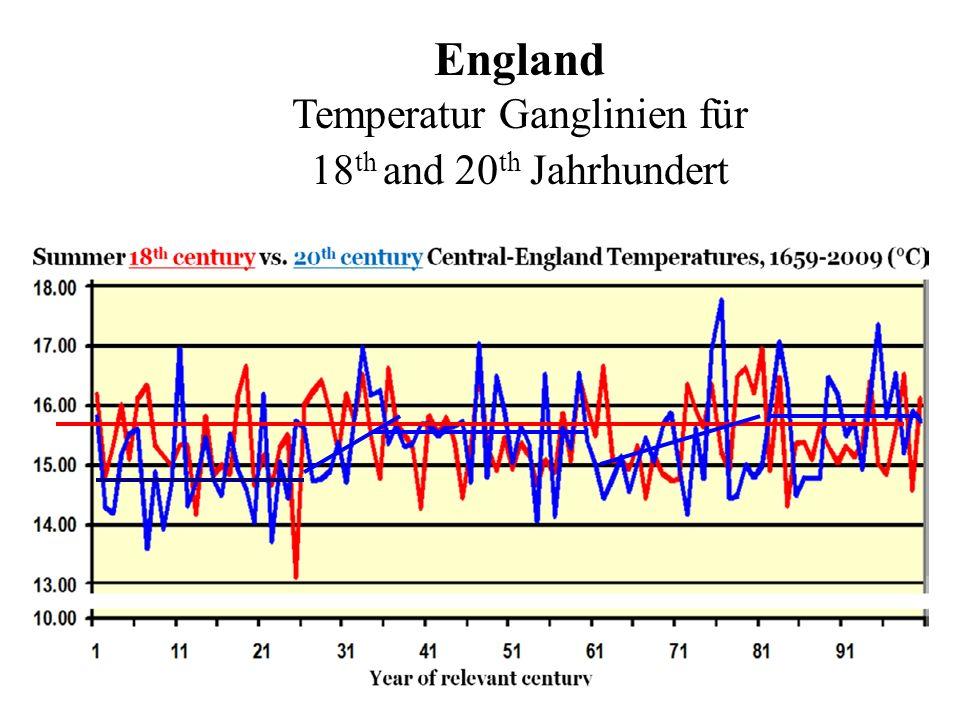 England Temperatur Ganglinien für 18 th and 20 th Jahrhundert