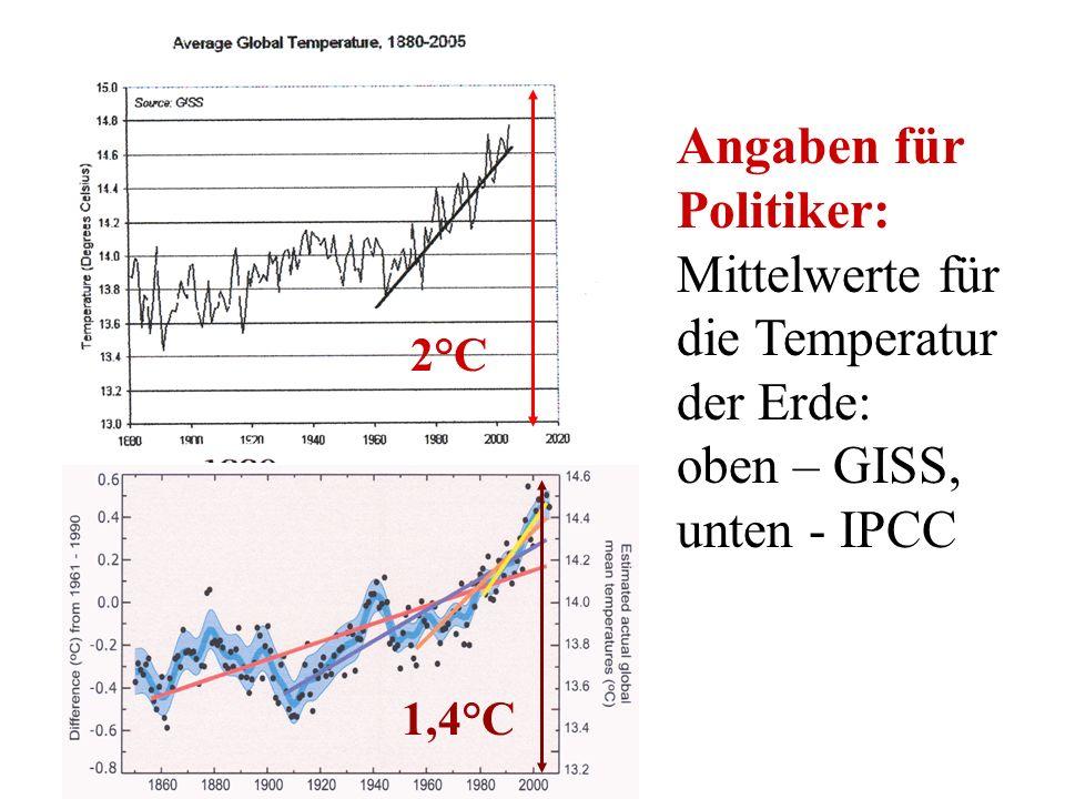 Angaben für Politiker: Mittelwerte für die Temperatur der Erde: oben – GISS, unten - IPCC 2°C 1,4°C