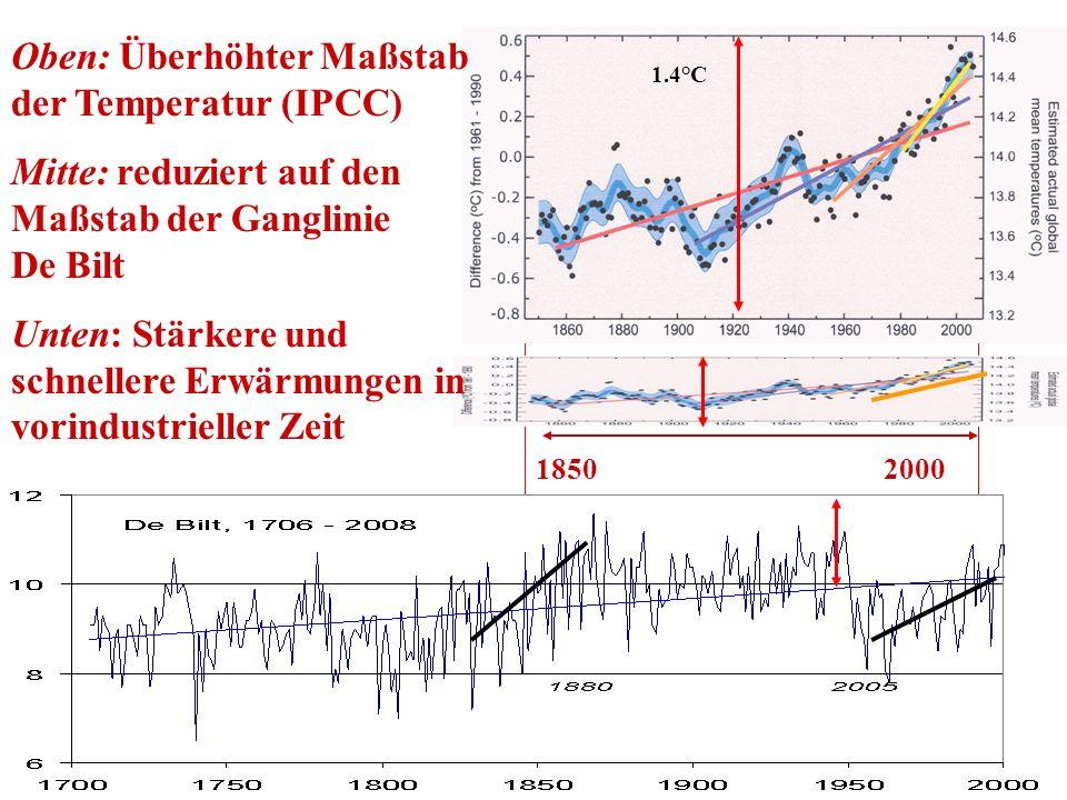 1850 2000 Oben: Überhöhter Maßstab der Temperatur (IPCC) Mitte: reduziert auf den Maßstab der Ganglinie De Bilt Unten: Stärkere und schnellere Erwärmu