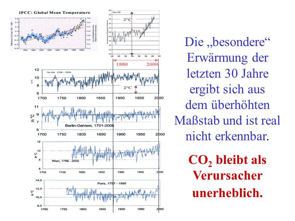 Die besondere Erwärmung der letzten 30 Jahre ergibt sich aus dem überhöhten Maßstab und ist real nicht erkennbar. CO 2 bleibt als Verursacher unerhebl