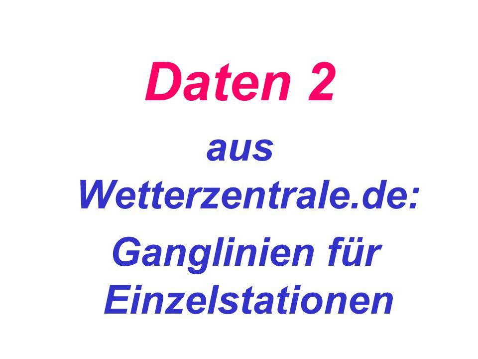 Daten 2 aus Wetterzentrale.de: Ganglinien für Einzelstationen