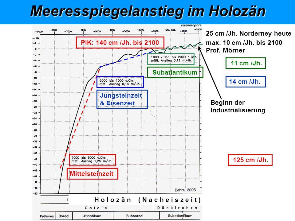 Klimasystem, abstrakt Meeresspiegelanstieg im Holozän 2 3 4 4 3 2 5 H o l o z ä n ( N a c h e i s z e i t ) Beginn der Industrialisierung 25 cm /Jh.
