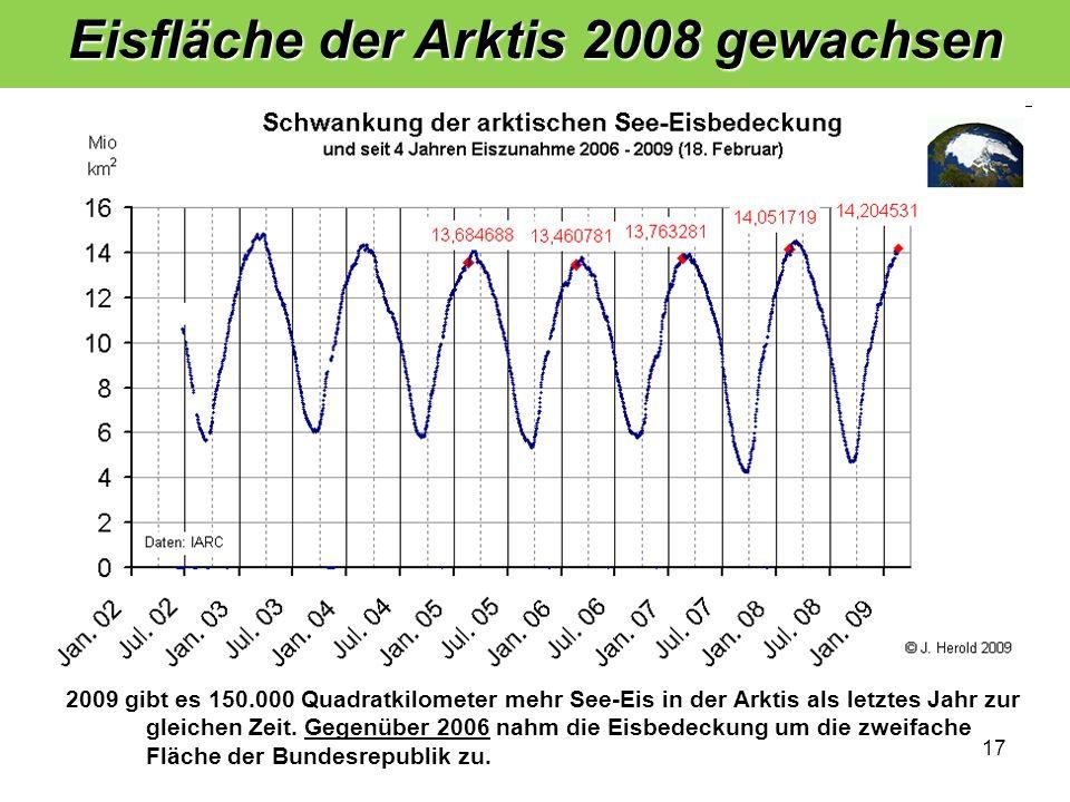 17 Eisfläche der Arktis 2008 gewachsen 1 2 3 4 4 3 2 1 5 2009 gibt es 150.000 Quadratkilometer mehr See-Eis in der Arktis als letztes Jahr zur gleichen Zeit.