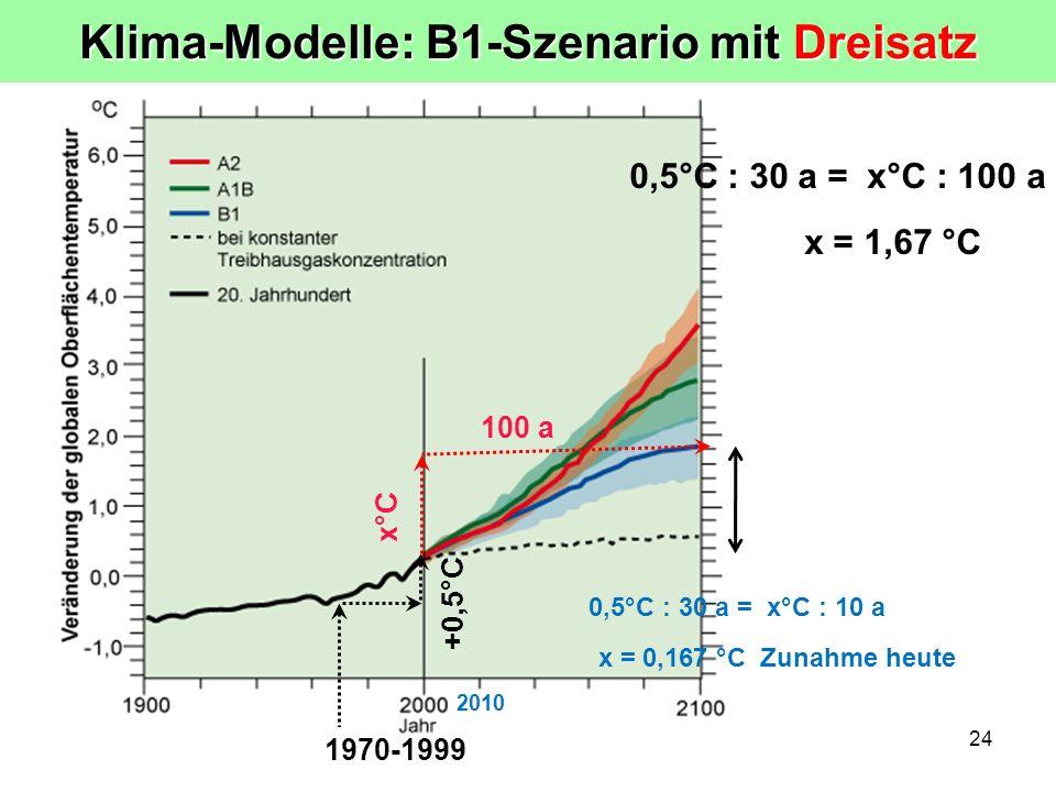 24 +0,5°C 1970-1999 0,5°C : 30 a = x°C : 100 a x°C 100 a x = 1,67 °C Klima-Modelle: B1-Szenario mit Dreisatz 2010 0,5°C : 30 a = x°C : 10 a x = 0,167 °C Zunahme heute