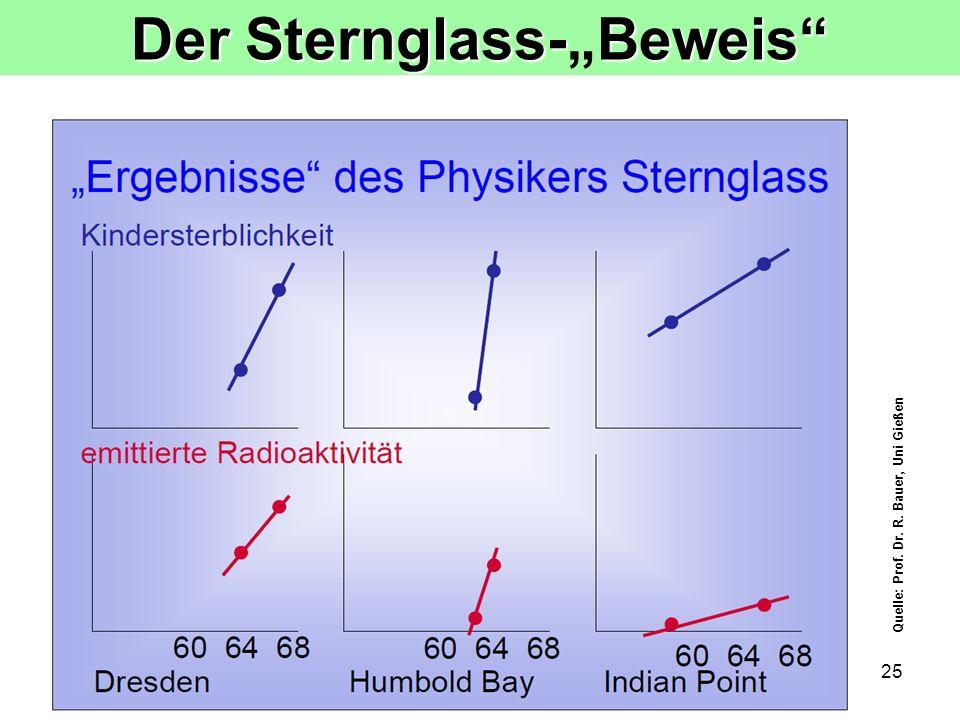 25 Der Sternglass-Beweis Quelle: Prof. Dr. R. Bauer, Uni Gießen