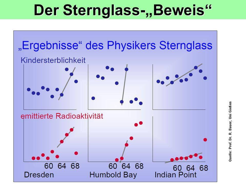 26 Der Sternglass-Beweis Quelle: Prof. Dr. R. Bauer, Uni Gießen