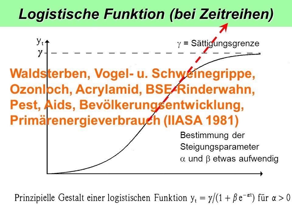 Logistische Funktion (bei Zeitreihen) = Sättigungsgrenze Bestimmung der Steigungsparameter und etwas aufwendig Waldsterben, Vogel- u.