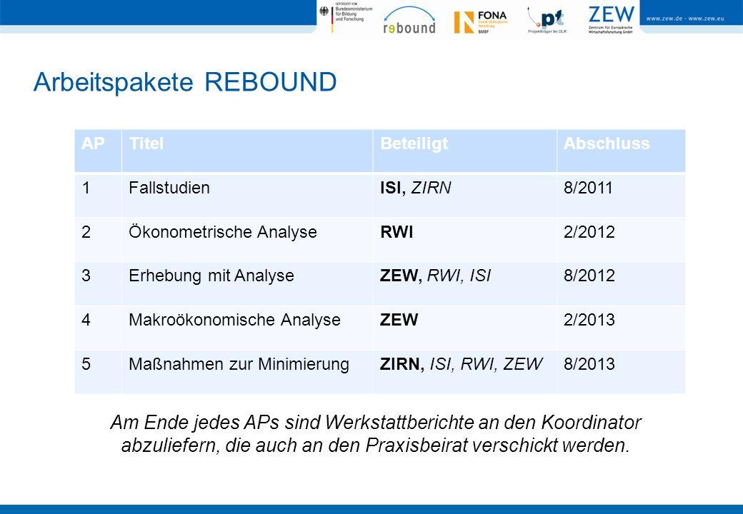 Arbeitspakete REBOUND APTitelBeteiligtAbschluss 1FallstudienISI, ZIRN8/2011 2Ökonometrische AnalyseRWI2/2012 3Erhebung mit AnalyseZEW, RWI, ISI8/2012