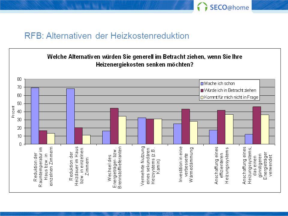 RFB: Alternativen der Heizkostenreduktion