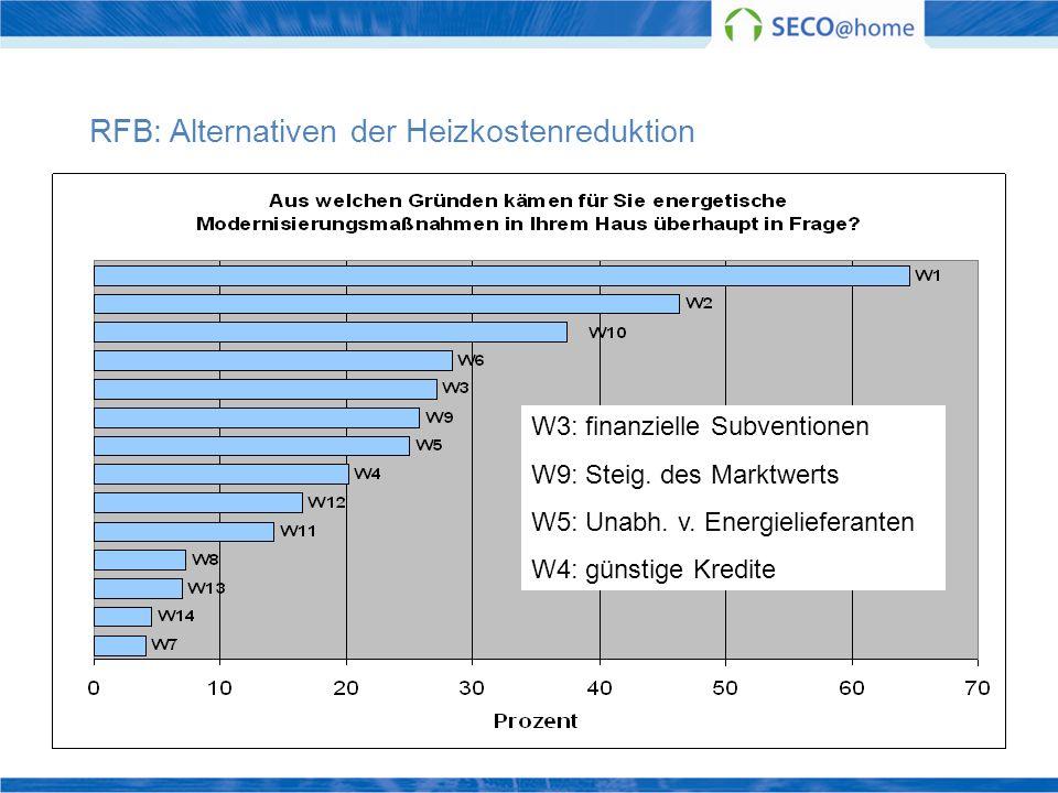 RFB: Alternativen der Heizkostenreduktion W3: finanzielle Subventionen W9: Steig. des Marktwerts W5: Unabh. v. Energielieferanten W4: günstige Kredite