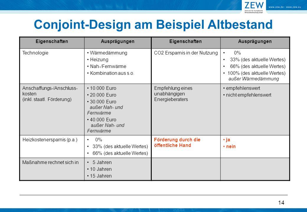 14 Conjoint-Design am Beispiel Altbestand EigenschaftenAusprägungenEigenschaftenAusprägungen Technologie Wärmedämmung Heizung Nah-/Fernwärme Kombinati