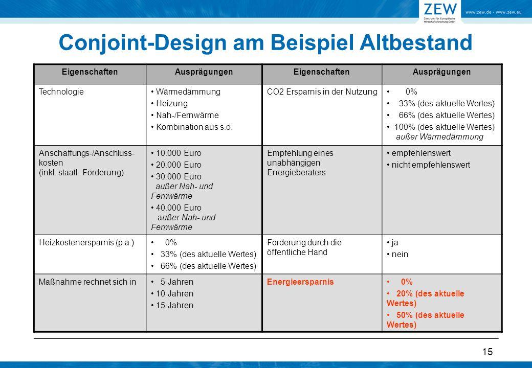 15 Conjoint-Design am Beispiel Altbestand EigenschaftenAusprägungenEigenschaftenAusprägungen Technologie Wärmedämmung Heizung Nah-/Fernwärme Kombinati