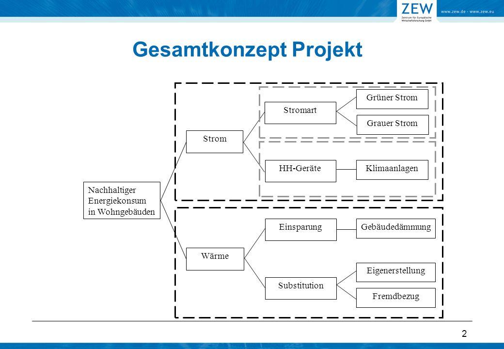 2 Gesamtkonzept Projekt Nachhaltiger Energiekonsum in Wohngebäuden Wärme EinsparungGebäudedämmung Substitution Eigenerstellung Fremdbezug Strom Grüner