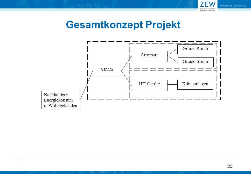 23 Gesamtkonzept Projekt Nachhaltiger Energiekonsum in Wohngebäuden Strom Grüner Strom Stromart Grauer Strom HH-GeräteKlimaanlagen