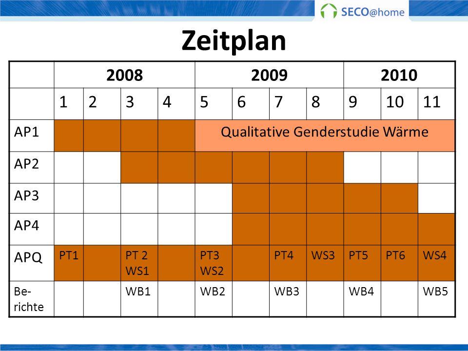 Zeitplan 200820092010 1234567891011 AP1Qualitative Genderstudie Wärme AP2 AP3 AP4 APQ PT1PT 2 WS1 PT3 WS2 PT4WS3PT5PT6WS4 Be- richte WB1WB2WB3WB4WB5