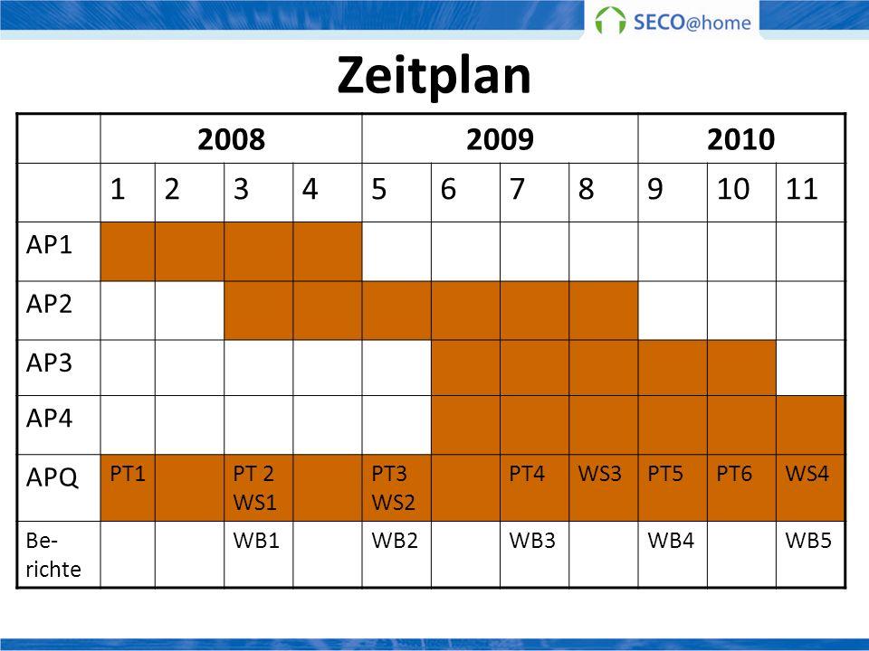 Zeitplan 200820092010 1234567891011 AP1 AP2 AP3 AP4 APQ PT1PT 2 WS1 PT3 WS2 PT4WS3PT5PT6WS4 Be- richte WB1WB2WB3WB4WB5