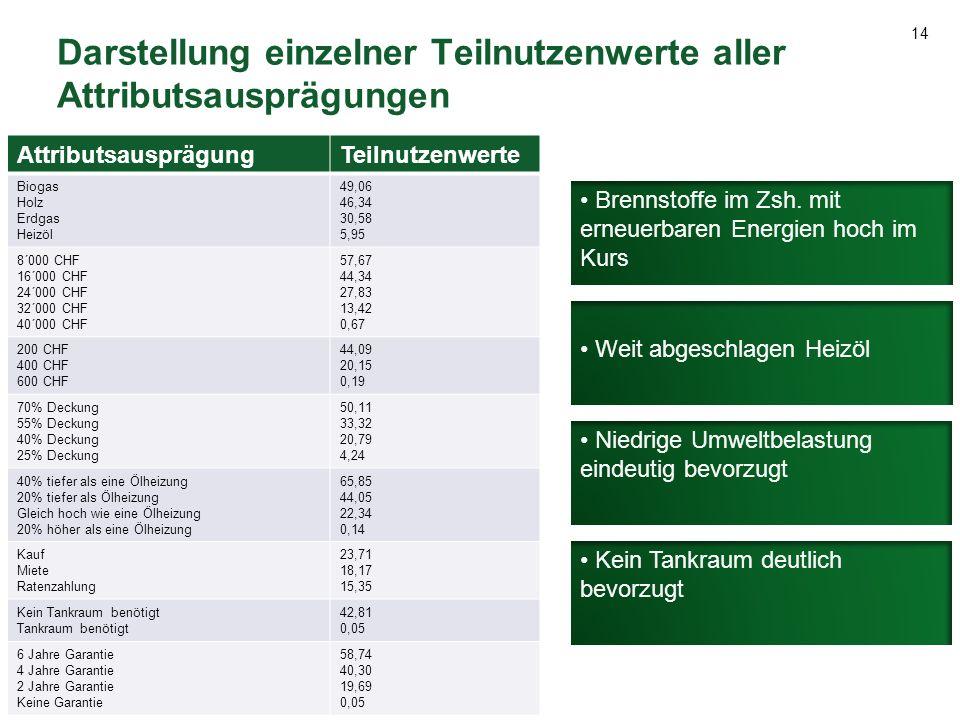 14 Darstellung einzelner Teilnutzenwerte aller Attributsausprägungen AttributsausprägungTeilnutzenwerte Biogas Holz Erdgas Heizöl 49,06 46,34 30,58 5,