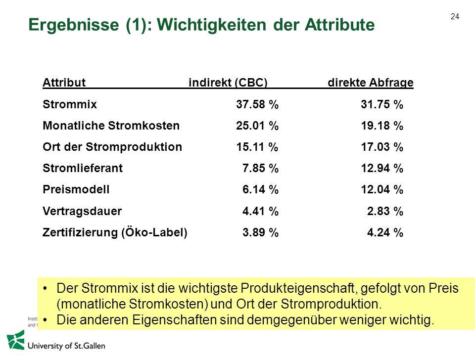 24 Ergebnisse (1): Wichtigkeiten der Attribute Attribut indirekt (CBC)direkte Abfrage Strommix 37.58 % 31.75 % Monatliche Stromkosten 25.01 % 19.18 %