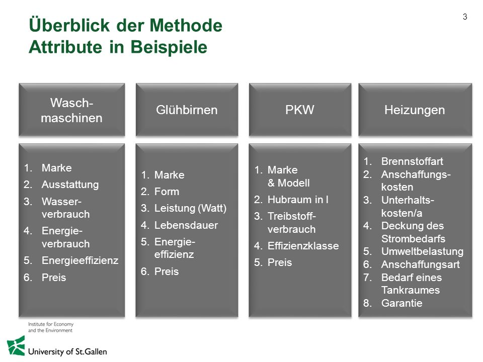 4 Überblick der Methode Fragestellung einer Conjoint-Analyse Welchen Beitrag leisten die einzelnen Attribute meines Produktes zur Präferenzbildung bei den Konsumenten?