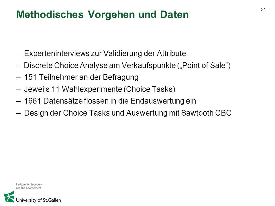 31 Methodisches Vorgehen und Daten –Experteninterviews zur Validierung der Attribute –Discrete Choice Analyse am Verkaufspunkte (Point of Sale) –151 T