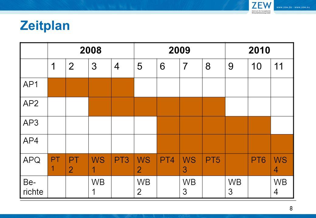 8 Zeitplan 200820092010 1234567891011 AP1 AP2 AP3 AP4 APQ PT 1 PT 2 WS 1 PT3WS 2 PT4WS 3 PT5PT6WS 4 Be- richte WB 1 WB 2 WB 3 WB 4
