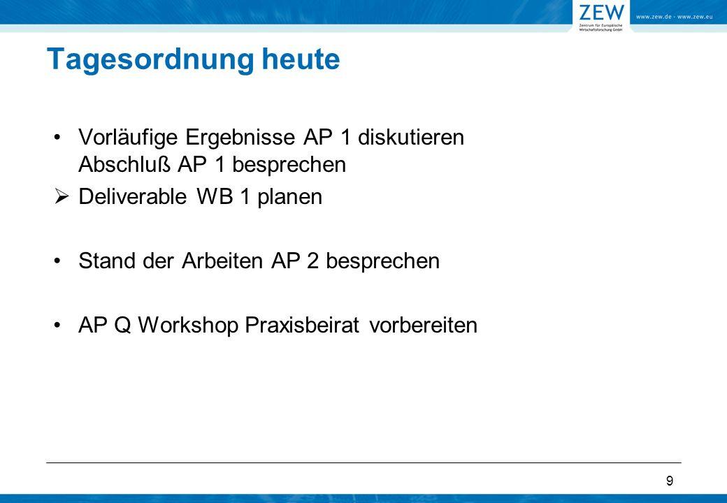 9 Tagesordnung heute Vorläufige Ergebnisse AP 1 diskutieren Abschluß AP 1 besprechen Deliverable WB 1 planen Stand der Arbeiten AP 2 besprechen AP Q Workshop Praxisbeirat vorbereiten