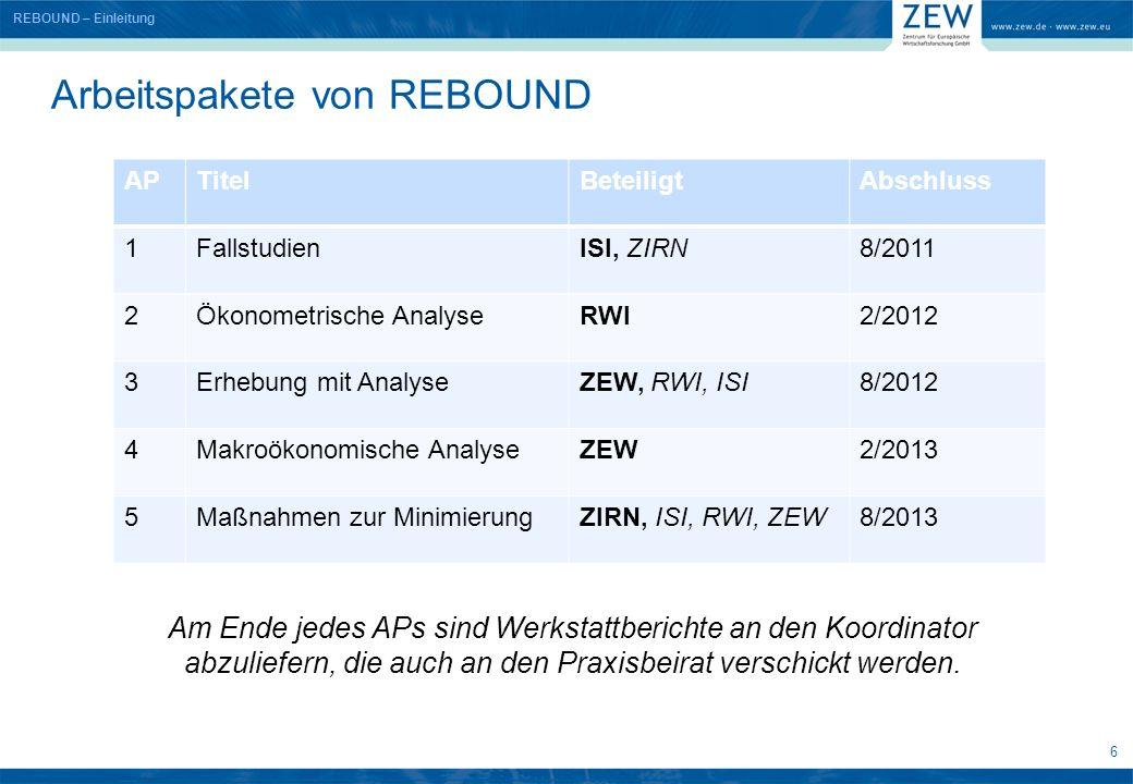 6 Arbeitspakete von REBOUND REBOUND – Einleitung APTitelBeteiligtAbschluss 1FallstudienISI, ZIRN8/2011 2Ökonometrische AnalyseRWI2/2012 3Erhebung mit AnalyseZEW, RWI, ISI8/2012 4Makroökonomische AnalyseZEW2/2013 5Maßnahmen zur MinimierungZIRN, ISI, RWI, ZEW8/2013 Am Ende jedes APs sind Werkstattberichte an den Koordinator abzuliefern, die auch an den Praxisbeirat verschickt werden.