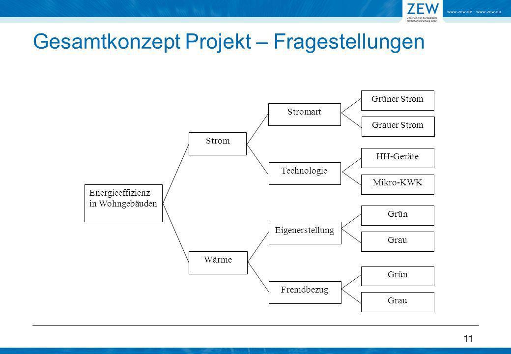 11 Gesamtkonzept Projekt – Fragestellungen Energieeffizienz in Wohngebäuden Strom Wärme Grüner Strom Eigenerstellung Fremdbezug Technologie Stromart G