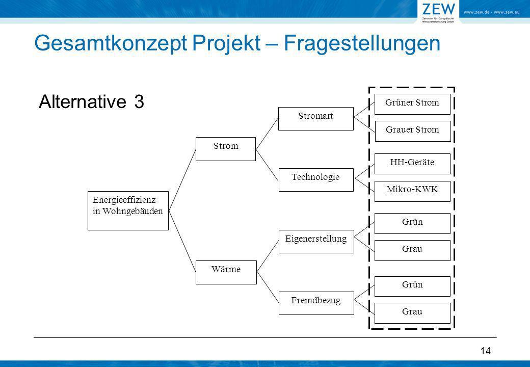 14 Gesamtkonzept Projekt – Fragestellungen Alternative 3 Energieeffizienz in Wohngebäuden Strom Wärme Grüner Strom Eigenerstellung Fremdbezug Technolo