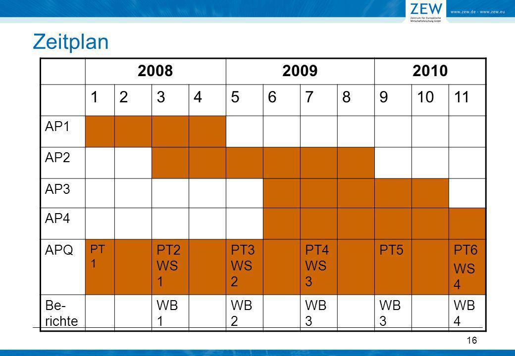 16 Zeitplan 200820092010 1234567891011 AP1 AP2 AP3 AP4 APQ PT 1 PT2 WS 1 PT3 WS 2 PT4 WS 3 PT5PT6 WS 4 Be- richte WB 1 WB 2 WB 3 WB 4
