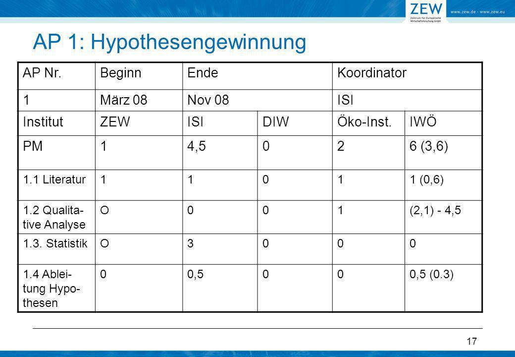 17 AP 1: Hypothesengewinnung AP Nr.BeginnEndeKoordinator 1März 08Nov 08ISI InstitutZEWISIDIWÖko-Inst.IWÖ PM14,5026 (3,6) 1.1 Literatur11011 (0,6) 1.2