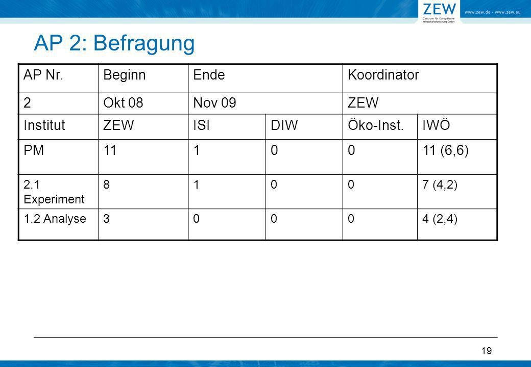 19 AP 2: Befragung AP Nr.BeginnEndeKoordinator 2Okt 08Nov 09ZEW InstitutZEWISIDIWÖko-Inst.IWÖ PM1110011 (6,6) 2.1 Experiment 81007 (4,2) 1.2 Analyse30