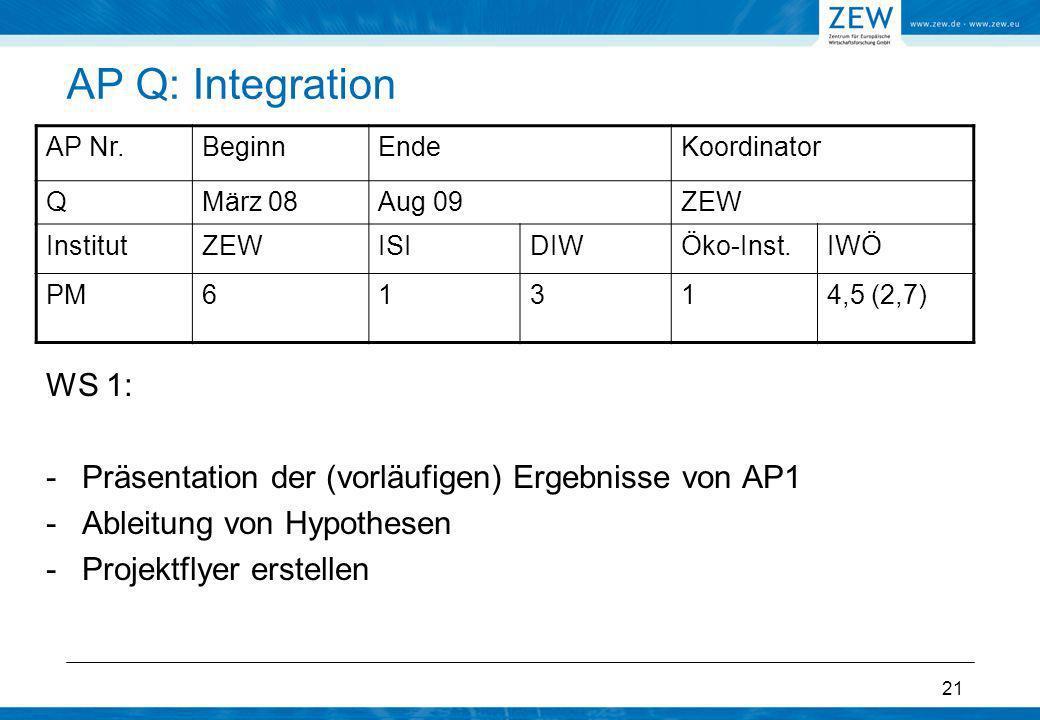 21 AP Q: Integration WS 1: -Präsentation der (vorläufigen) Ergebnisse von AP1 -Ableitung von Hypothesen -Projektflyer erstellen AP Nr.BeginnEndeKoordi