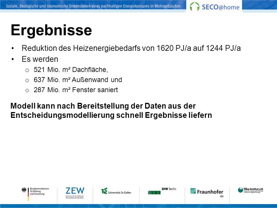 Ergebnisse Reduktion des Heizenergiebedarfs von 1620 PJ/a auf 1244 PJ/a Es werden o 521 Mio. m² Dachfläche, o 637 Mio. m² Außenwand und o 287 Mio. m²