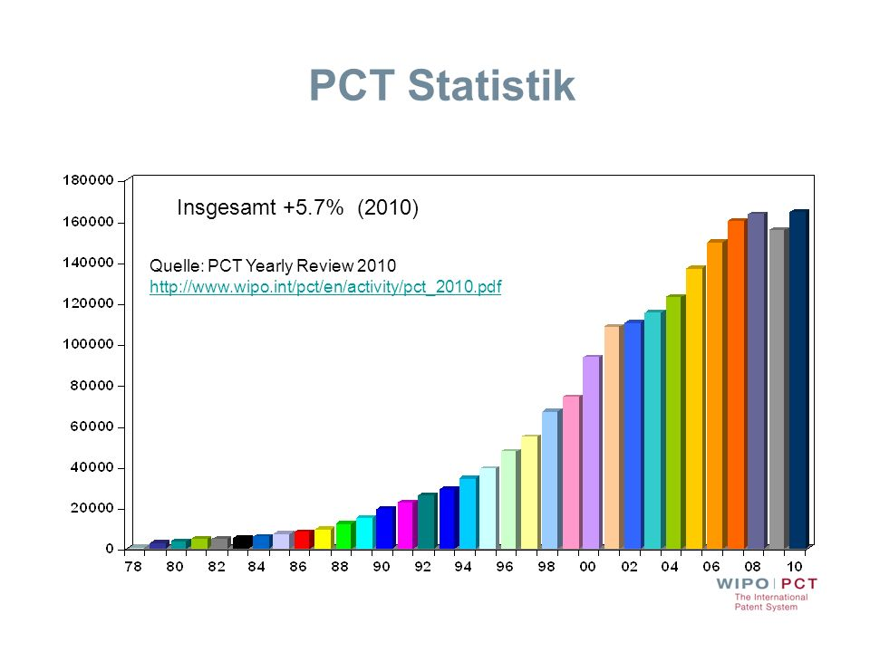 PCT Statistik Insgesamt +5.7% (2010) Quelle: PCT Yearly Review 2010 http://www.wipo.int/pct/en/activity/pct_2010.pdf http://www.wipo.int/pct/en/activi