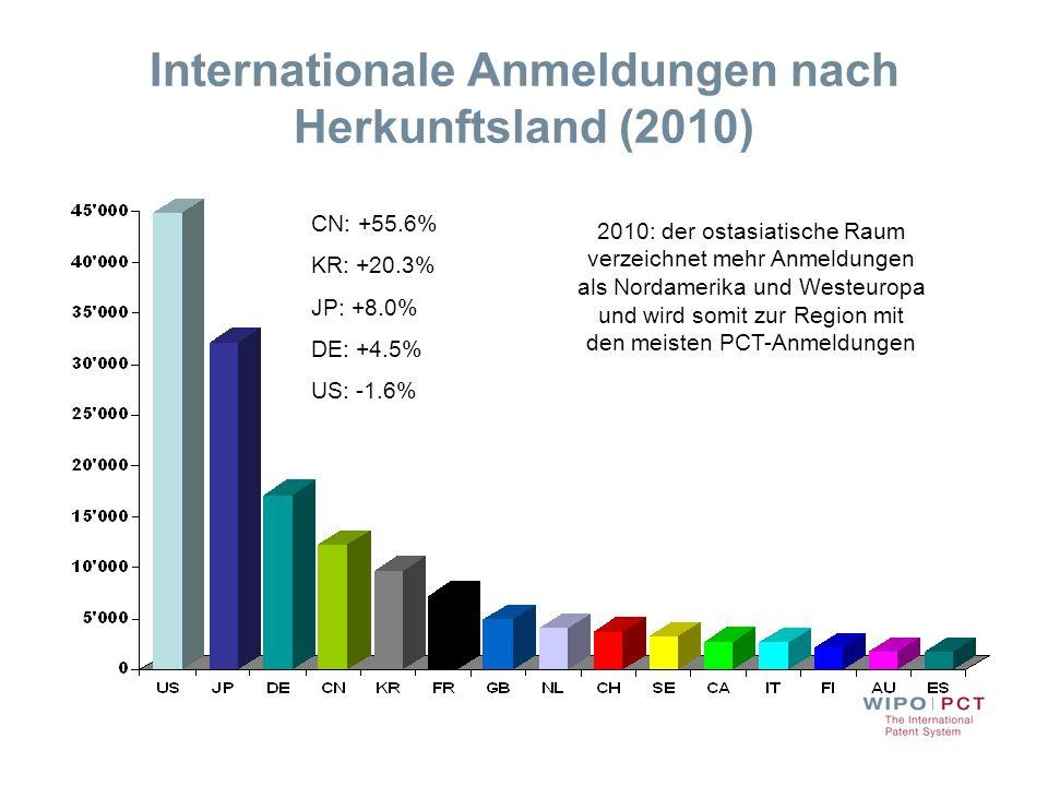 Internationale Anmeldungen nach Herkunftsland (2010) CN: +55.6% KR: +20.3% JP: +8.0% DE: +4.5% US: -1.6% 2010: der ostasiatische Raum verzeichnet mehr