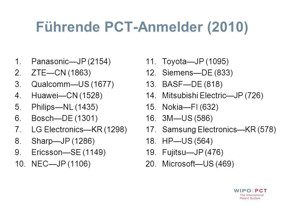 Führende PCT-Anmelder (2010) 1.PanasonicJP (2154) 2.ZTECN (1863) 3.QualcommUS (1677) 4.HuaweiCN (1528) 5.PhilipsNL (1435) 6.BoschDE (1301) 7.LG Electr