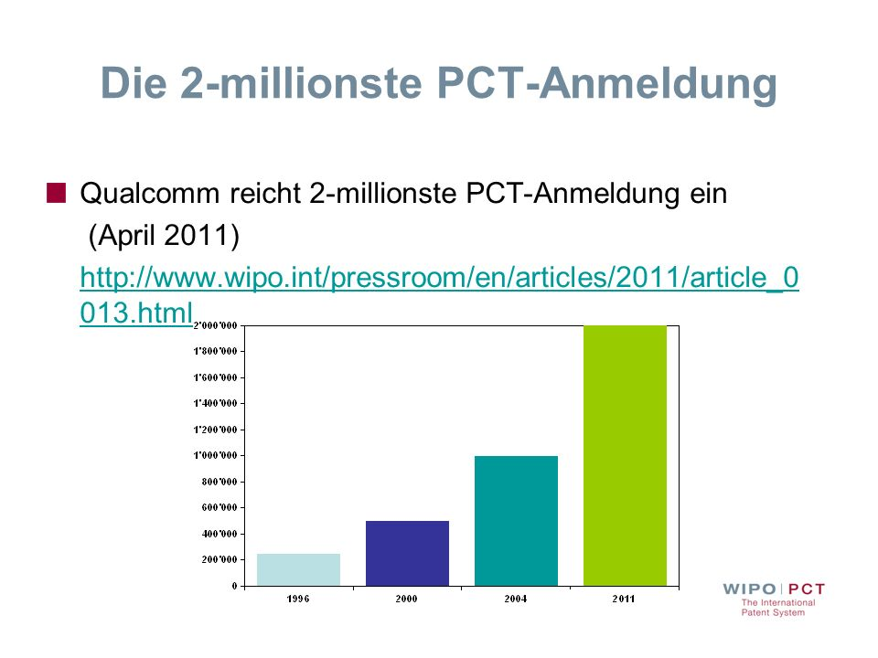 Die 2-millionste PCT-Anmeldung Qualcomm reicht 2-millionste PCT-Anmeldung ein (April 2011) http://www.wipo.int/pressroom/en/articles/2011/article_0 01