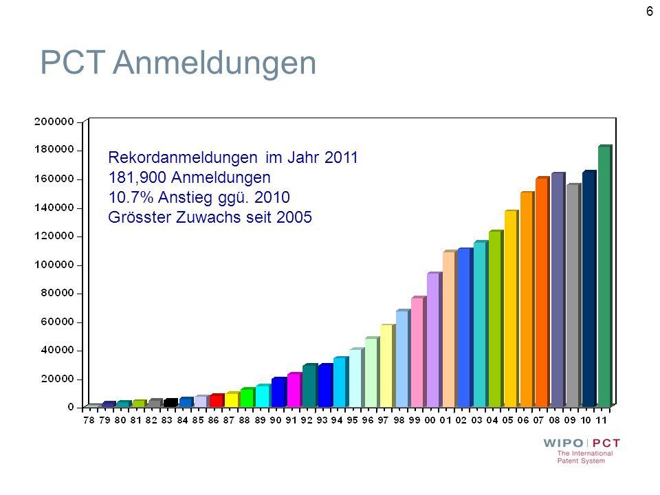 7 Ämter mit dem grössten Zuwachs: CN: +33.4 % JP: + 21.0 % US: +8.0 % KR: +8.0 % DE: + 5.7 % Internationale Anmeldungen nach Herkunftsland (2011)