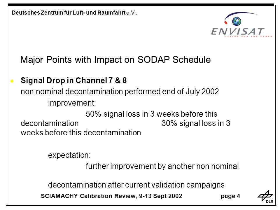 Major Points with Impact on SODAP Schedule Deutsches Zentrum für Luft- und Raumfahrt e.V.