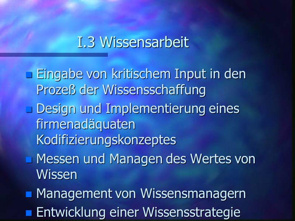 I.3 Wissensarbeit n Eingabe von kritischem Input in den Prozeß der Wissensschaffung n Design und Implementierung eines firmenadäquaten Kodifizierungsk