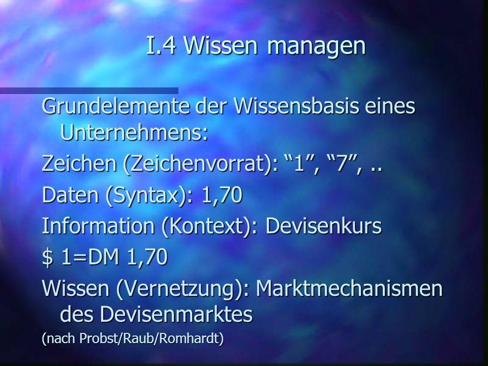 I.4 Wissen managen Grundelemente der Wissensbasis eines Unternehmens: Zeichen (Zeichenvorrat): 1, 7,.. Daten (Syntax): 1,70 Information (Kontext): Dev