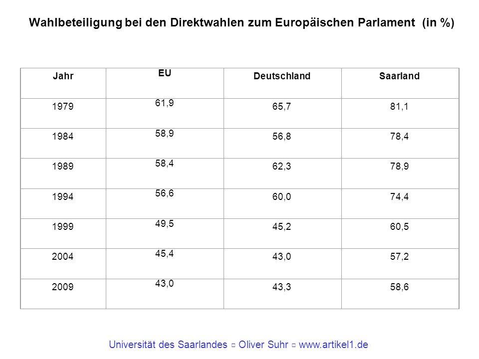 Universität des Saarlandes Oliver Suhr www.artikel1.de Wahlbeteiligung bei den Direktwahlen zum Europäischen Parlament (in %) Jahr EU DeutschlandSaarl