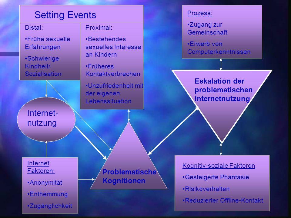 Setting Events Distal: Frühe sexuelle Erfahrungen Schwierige Kindheit/ Sozialisation Proximal: Bestehendes sexuelles Interesse an Kindern Früheres Kon