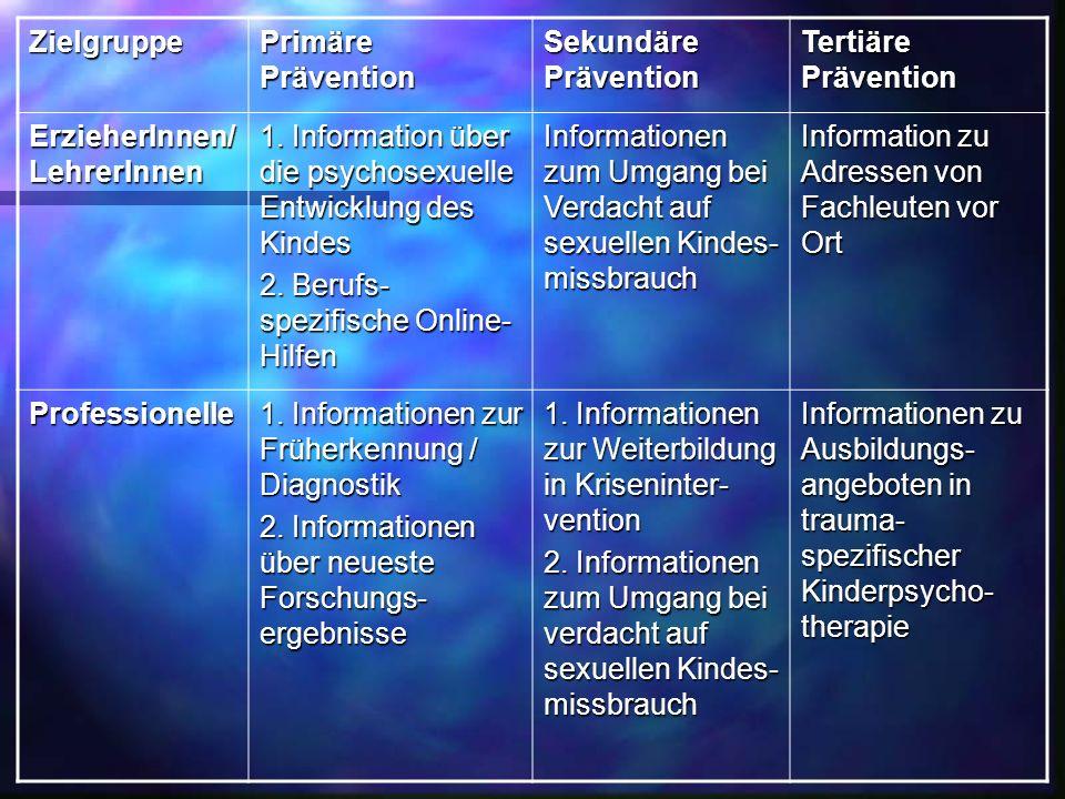 Zielgruppe Primäre Prävention Sekundäre Prävention Tertiäre Prävention ErzieherInnen/ LehrerInnen 1. Information über die psychosexuelle Entwicklung d