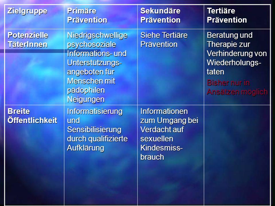 Zielgruppe Primäre Prävention Sekundäre Prävention Tertiäre Prävention Potenzielle TäterInnen Niedrigschwellige psychosoziale Informations- und Unters
