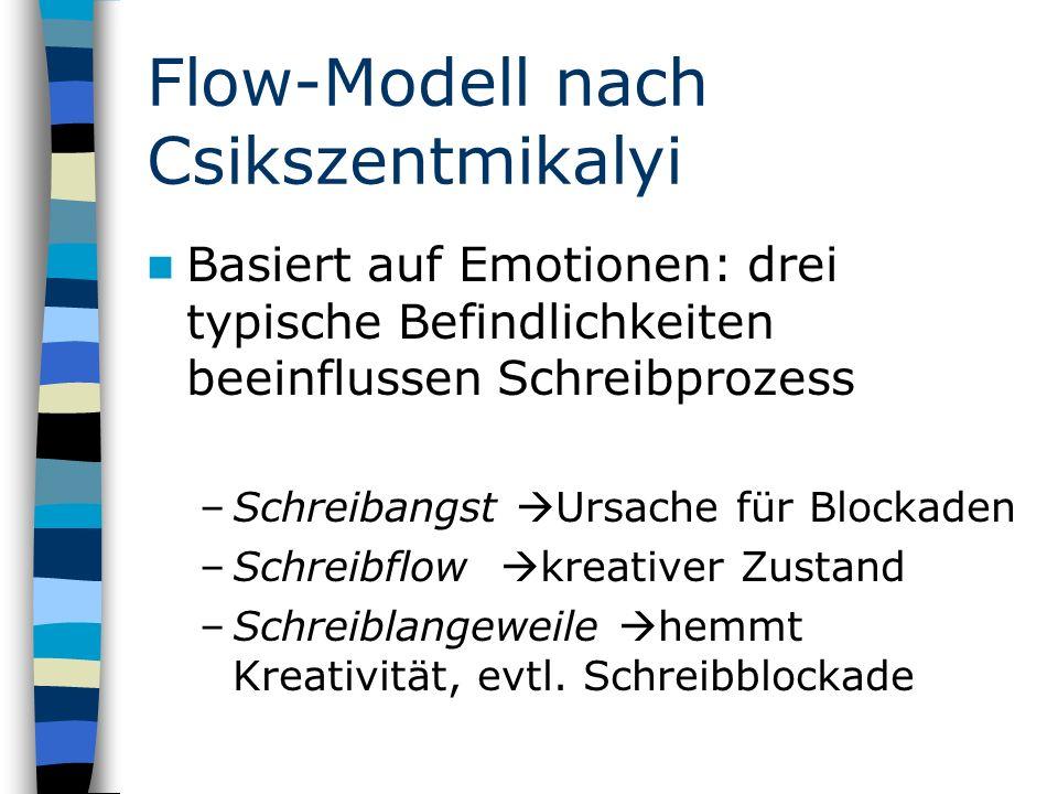 Flow-Modell nach Csikszentmikalyi Basiert auf Emotionen: drei typische Befindlichkeiten beeinflussen Schreibprozess –Schreibangst Ursache für Blockaden –Schreibflow kreativer Zustand –Schreiblangeweile hemmt Kreativität, evtl.